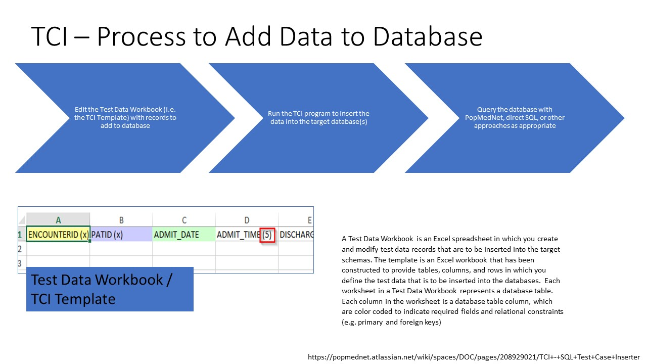 TCI Data Creation Process